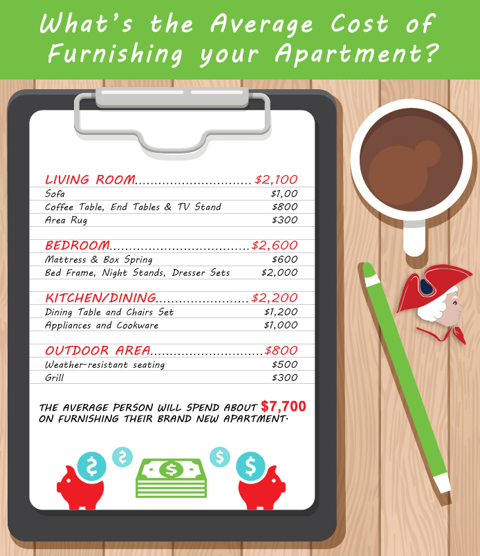 The Cost Of Furnishing An Apartment Furniture Link Inc